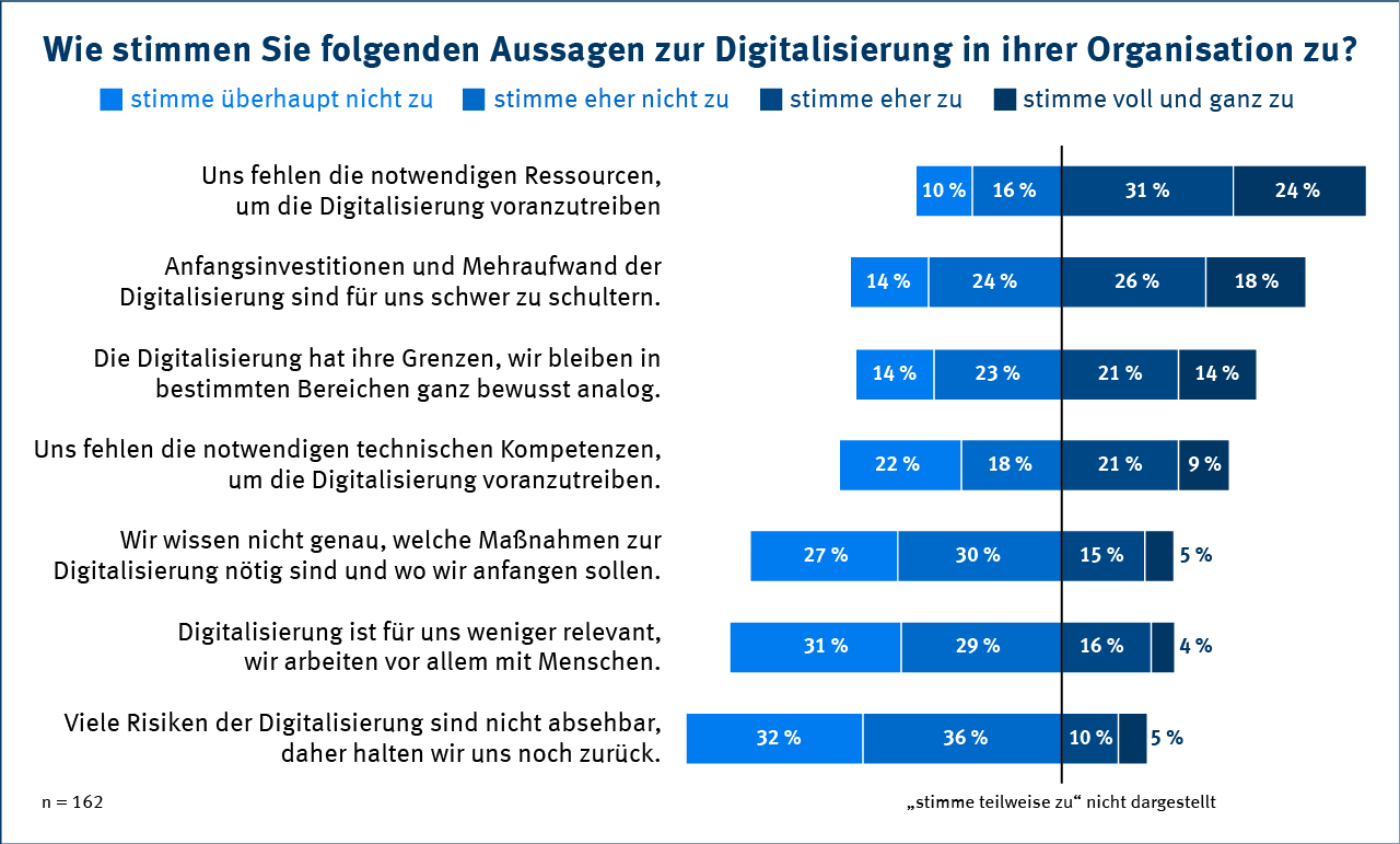 Digitalisierung in NGOs - Statistik