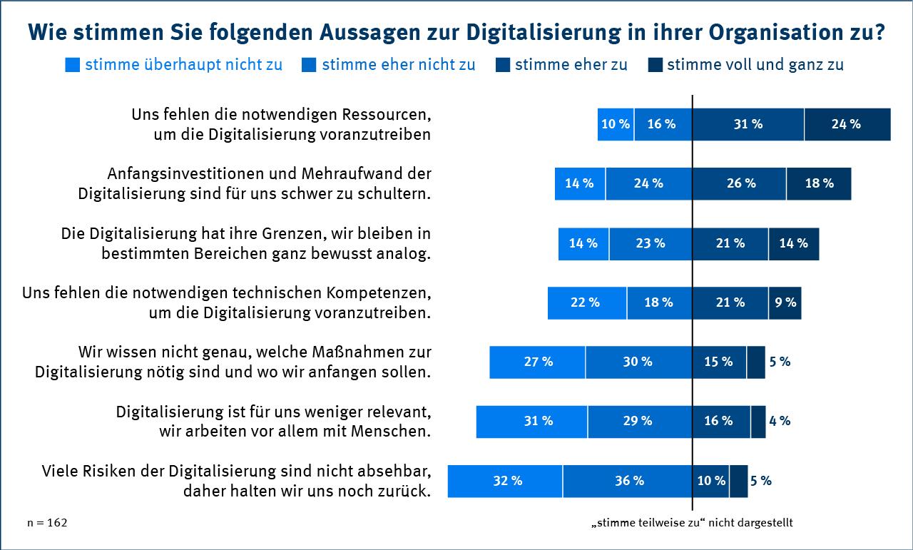 Digitalisierung in NGOs - Statistik