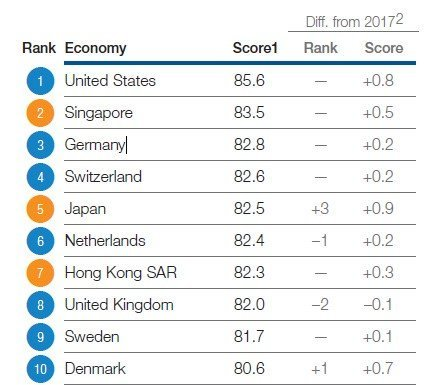 Ranking des World Economic Forum
