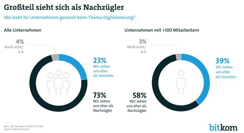 """Infografik von Bitcom Research, die die Antworten auf die Frage """"Wo steht Ihr Unternehmen generell beim Thema Digitalisierung?"""" darstellt"""