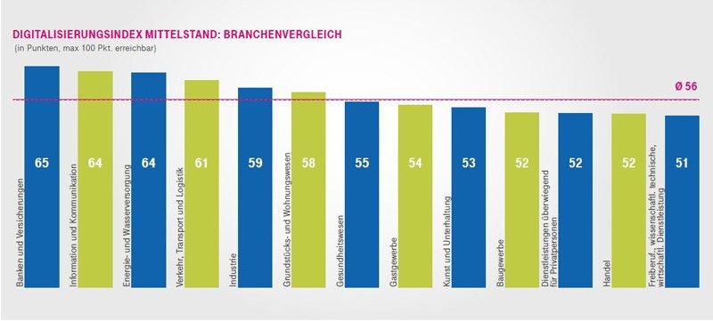 Infografik, die den Digitalisierungsindex verschiedener Branchen im Mittelstand vergleicht