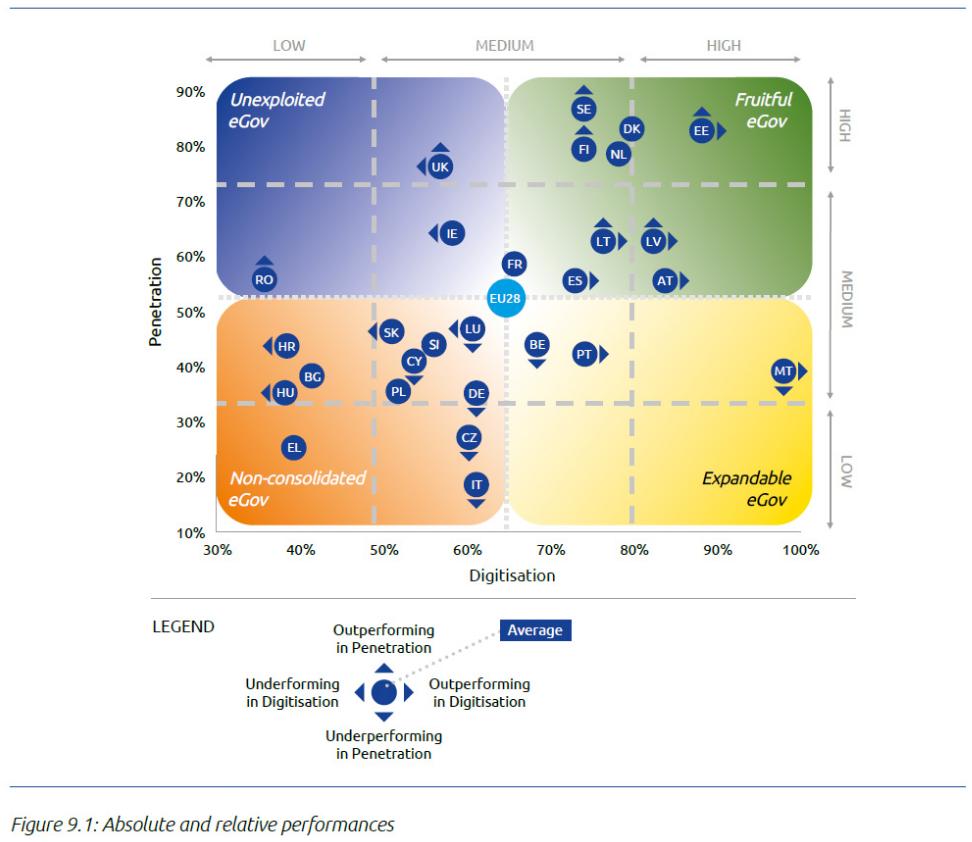 Infografik Digitalisierungsstand europäischer Staaten