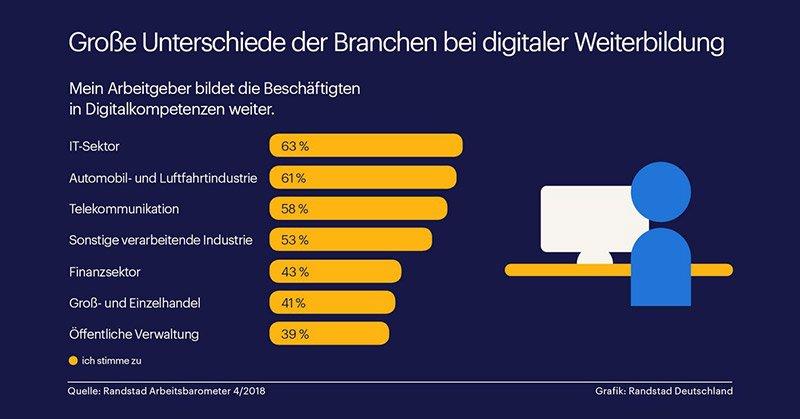 Die Infografik aus dem Randstad Arbeitsbarometer April 2018 zeigt die Unterschiede der Branchen bei der digitalen Weiterbildung.