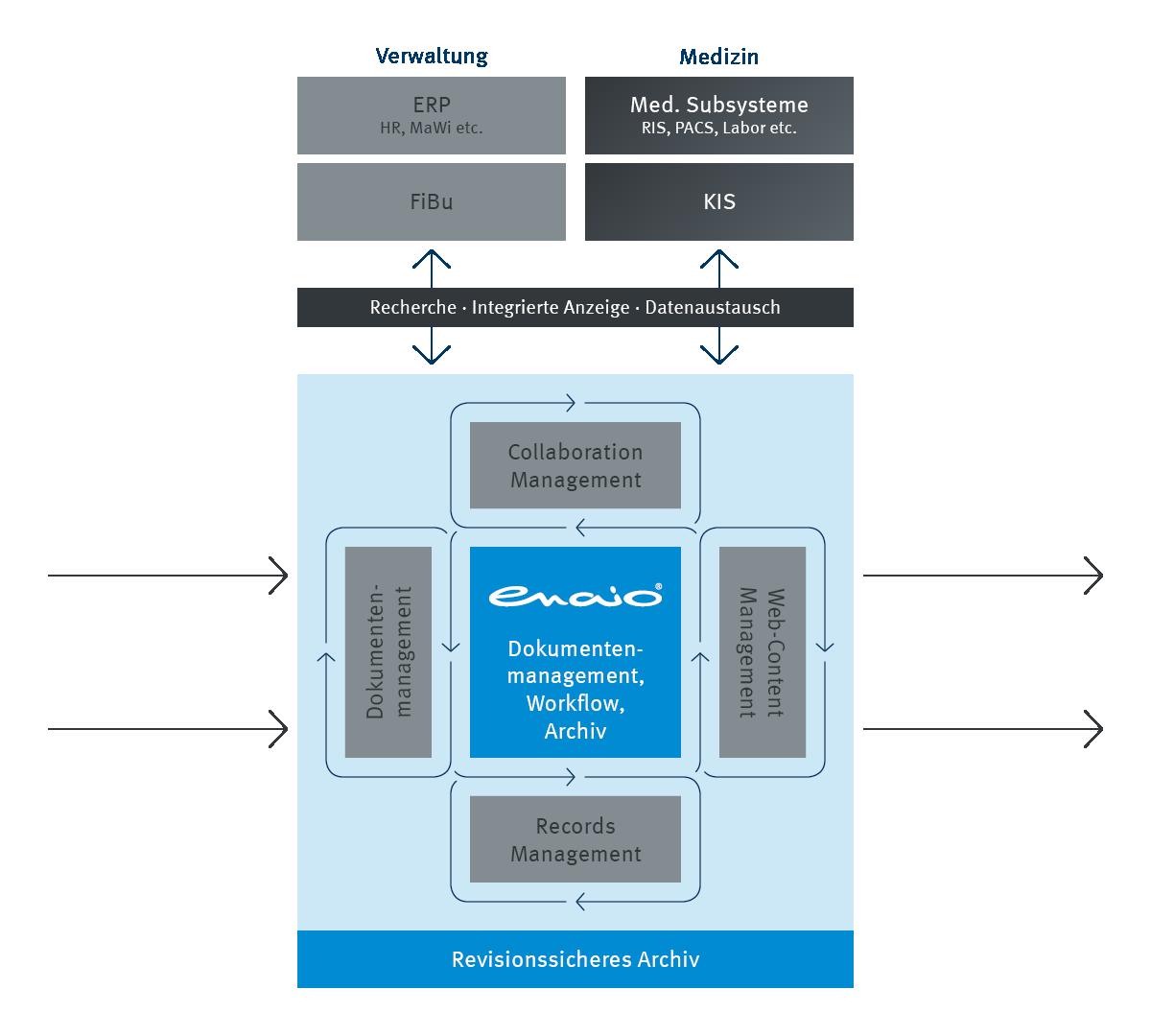 Infografik enaio® Dokumentenmanagement Prozess Grafik