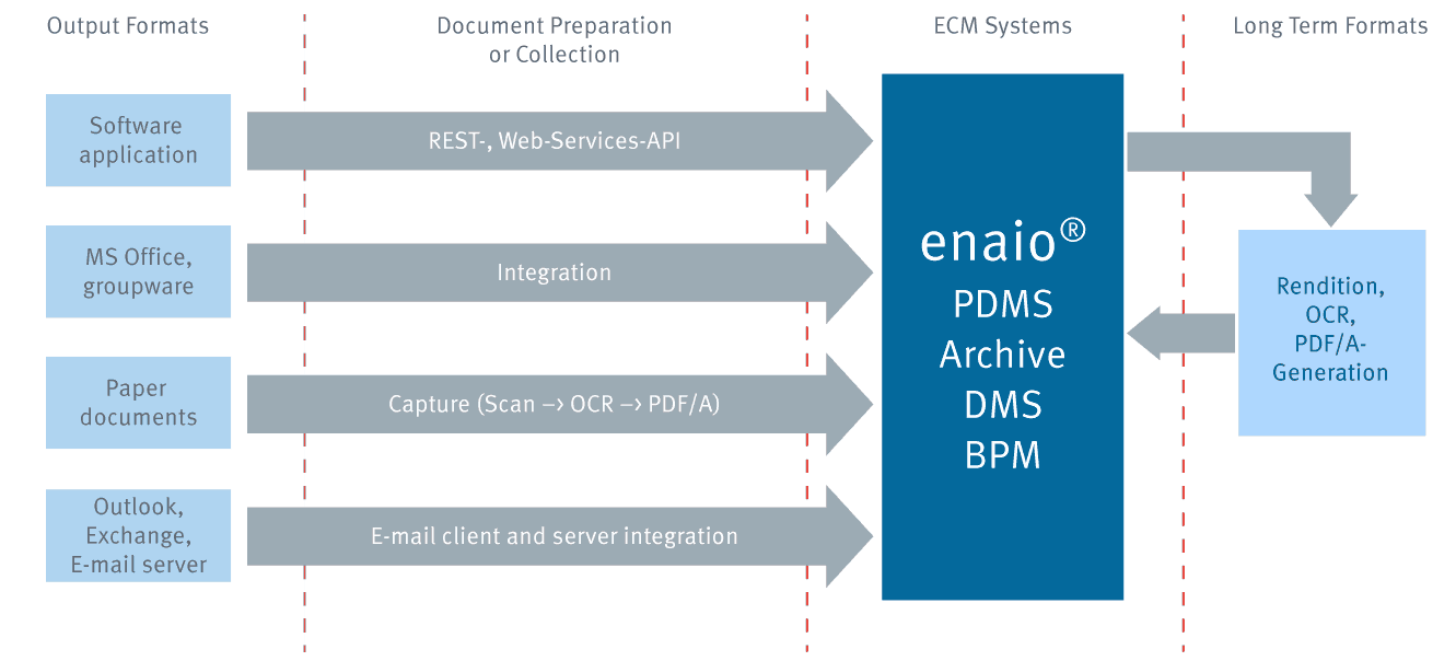 Info graphic PDMS in enaio®
