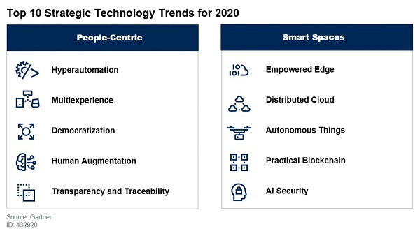Infographic from Gartner concerning Technology Trends Top Ten