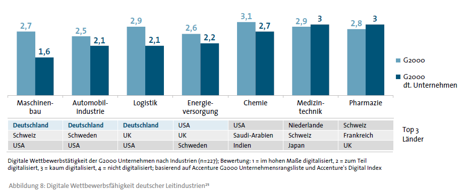 Info graphic The digital competitiveness of German companies