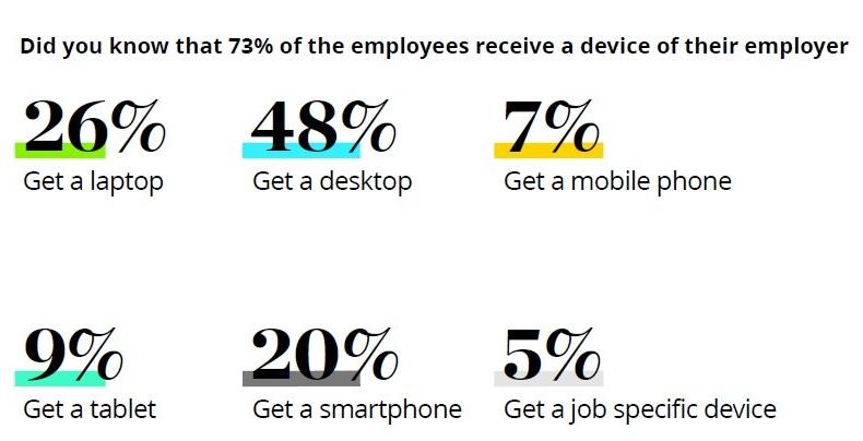 Infografik zur von Arbeitgebern zur Verfügung gestellten technischen Infrastruktur