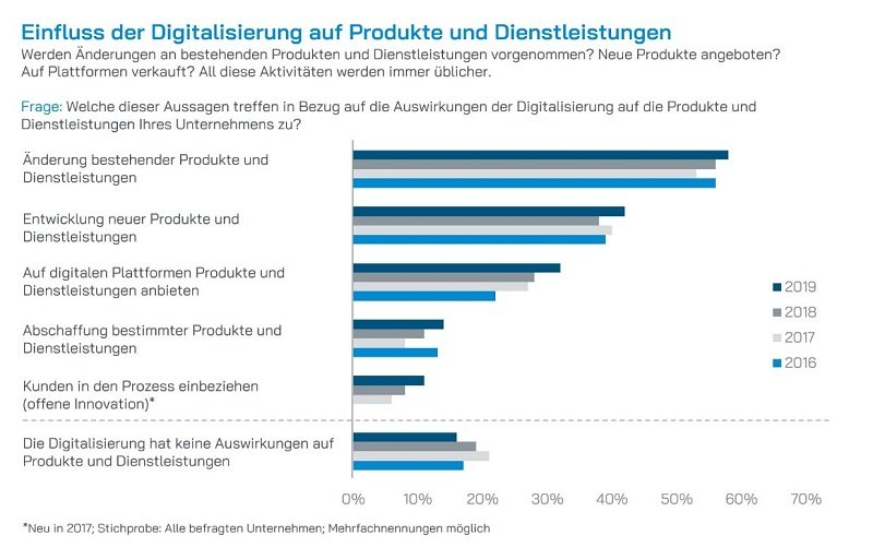Infografik Einfluss der Digitalisierung
