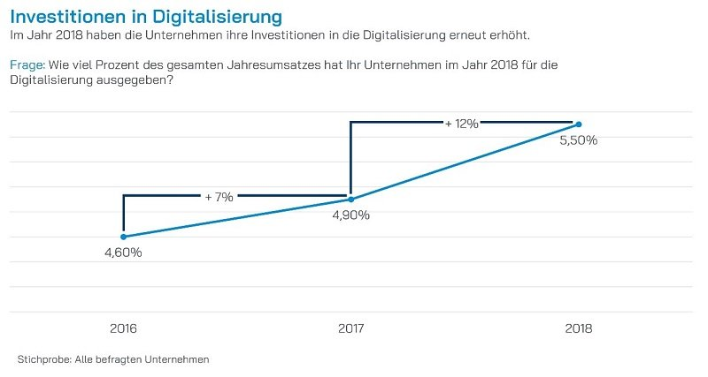 Infografik Investitionen in Digitalisierung