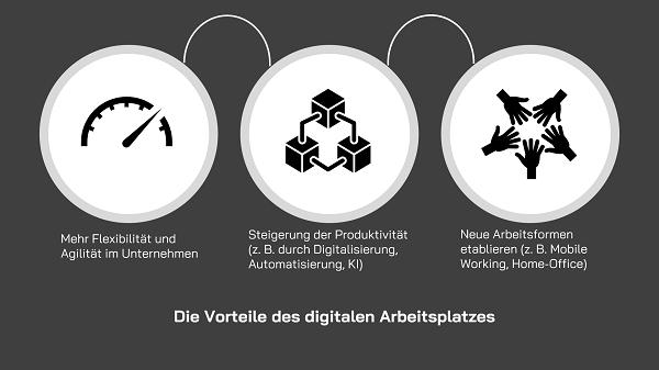 Infografik Vorteile des digitalen Arbeitsplatzes