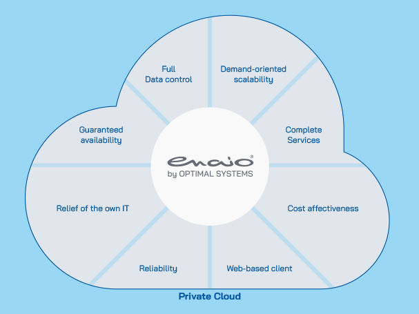 enaio cloud infographic