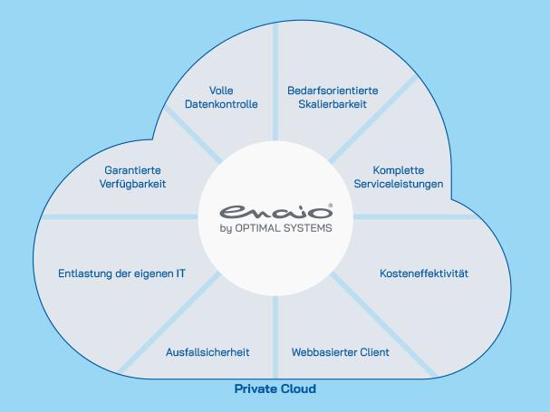 Die Vorteile von enaio® in einer privaten Cloud-Umgebung auf einen Blick.