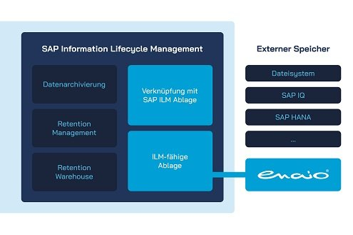 Beitragsbild Infografik SAP ILM