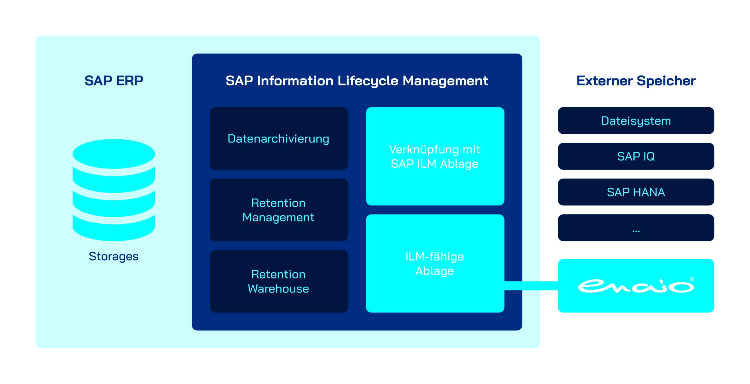 Infografik SAP ILM mit enaio