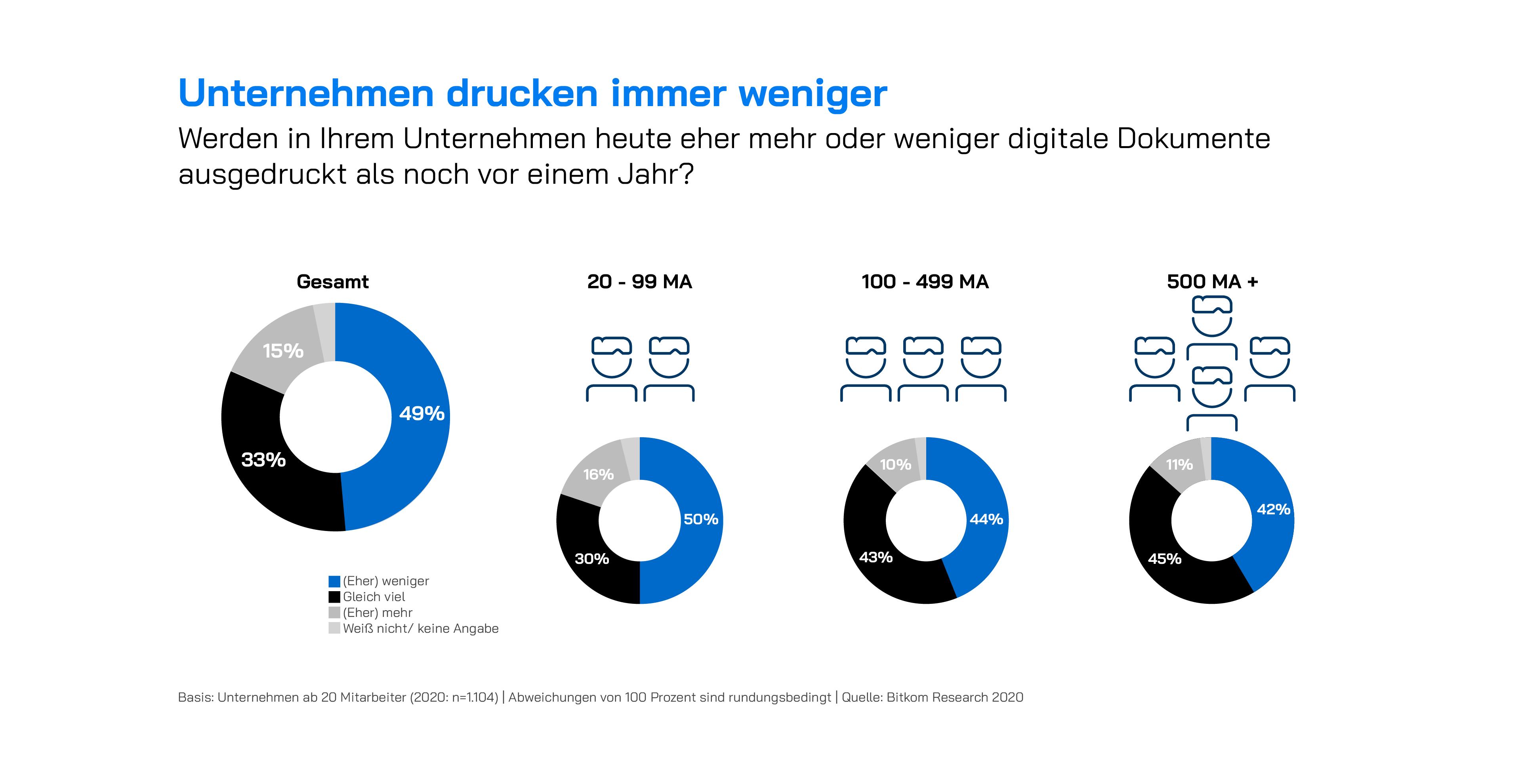 Infografik: Unternehmen drucken weniger