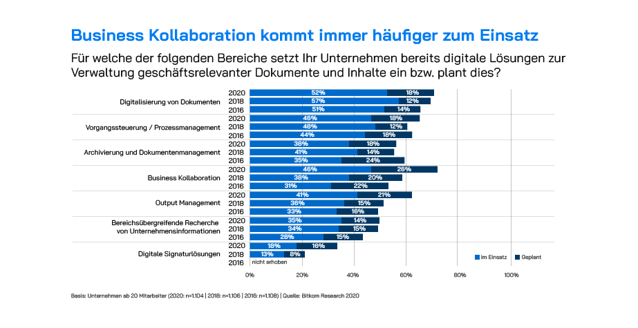 Business Collaboration wird wichtiger