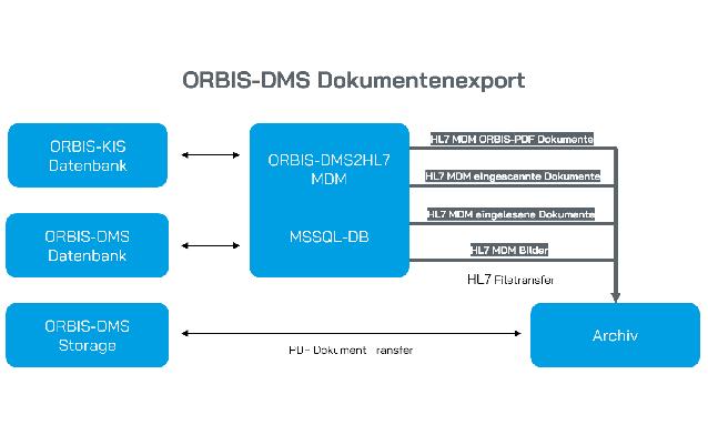 ORBIS Dokumentenexport