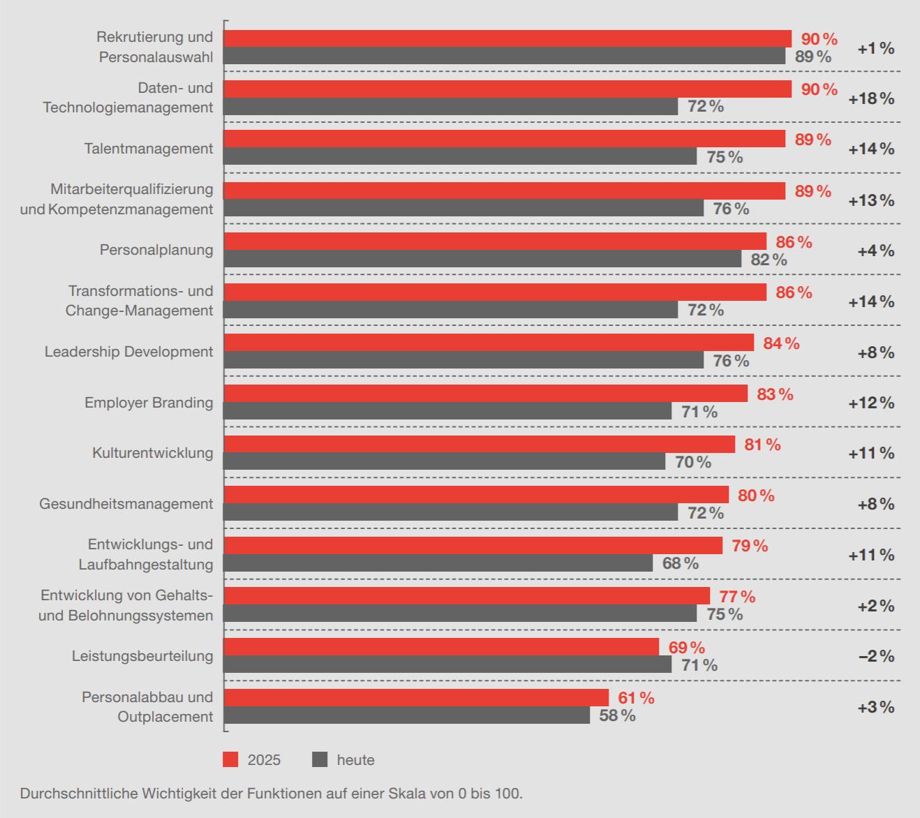 PWC-Studie Wichtigkeit HR-Management-Funktionen