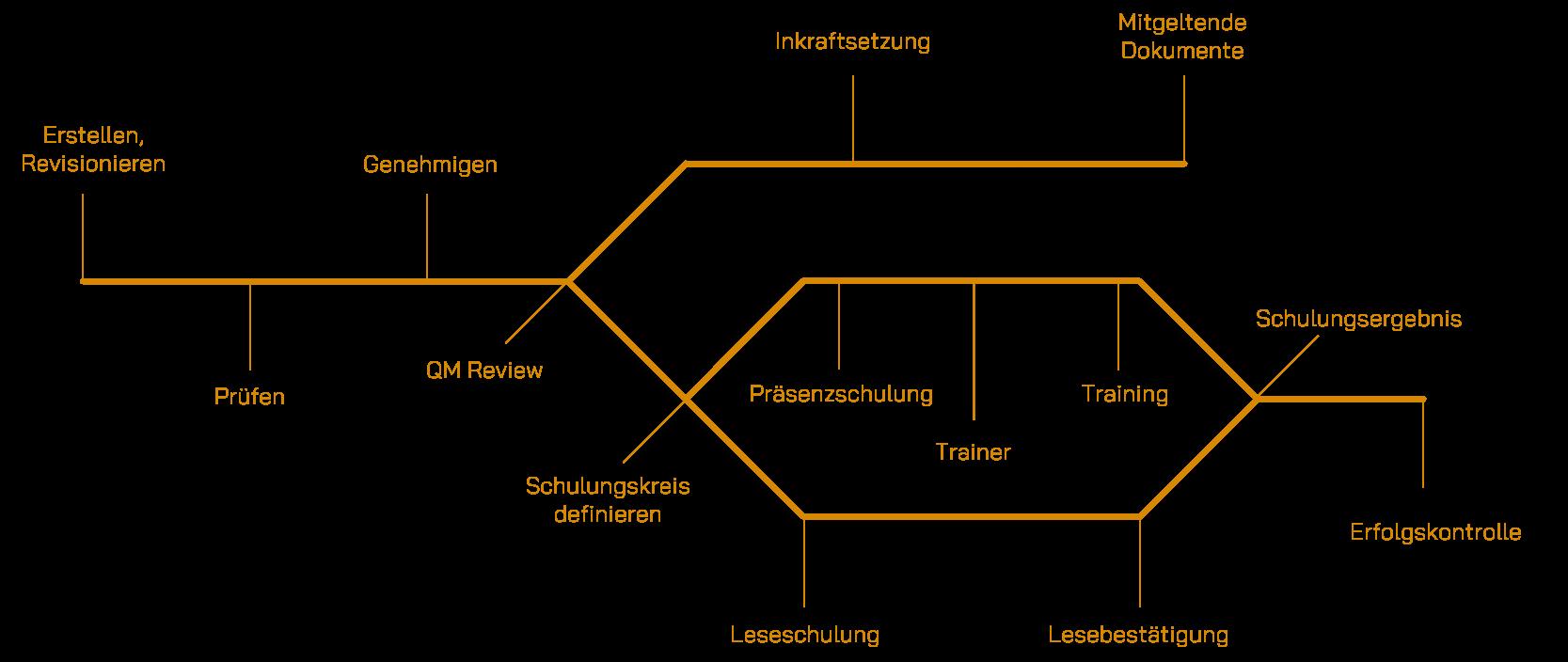 Grafische Darstellung eines QMS-Workflows mit Dokumentenlenkung
